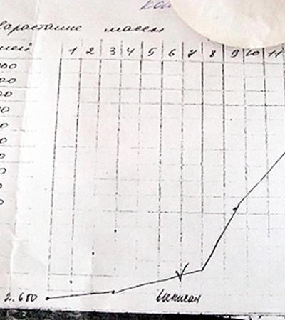 Медицинский график развития Данилки: после того, как малыша взяла к себе Вера, он стал набирать вес.