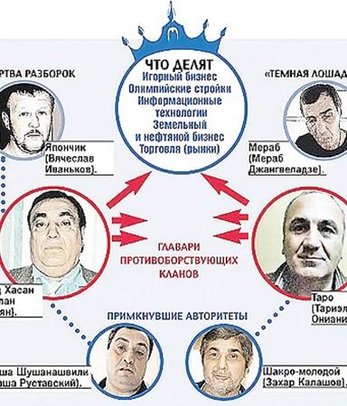 Место Деда Хасана в криминальном мире России. Из-за чего спорили авторитеты (читайте подробнее - Что делят криминальные авторитеты, заказавшие Япончика).