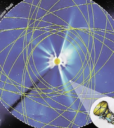 Зонд будет то приближаться к светилу, то удаляться от него.  За счет такой траектории он 7 раз окажется у Венеры.