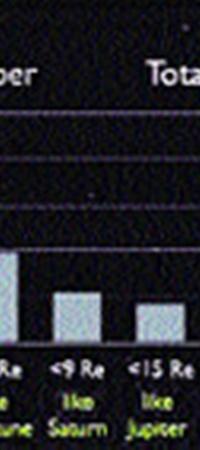 Слайд с секретной информацией: колонка слева иллюстрирует число обнаруженных планет, которые «похожи на Землю».