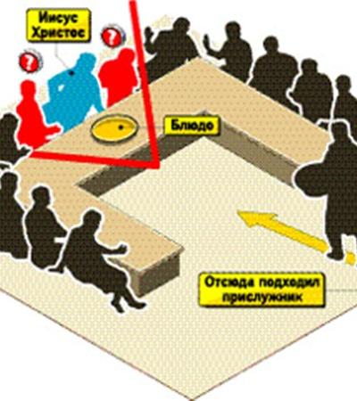 Иуда мог сидеть только справа или слева от Христа (одна из фигур под вопросительными знаками). Остальные апостолы просто не дотянулись бы до блюда со своих мест.