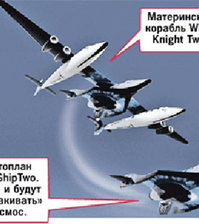 SpaceShipTwo 10 октября совершил первый самостоятельный полет. Корабль был поднят на высоту 13,7 км самолетом-носителем White Knight Two. Потом отделился и начал планировать к Земле. Управляли им два пилота. SpaceShipTwo провел в воздухе 11 минут.