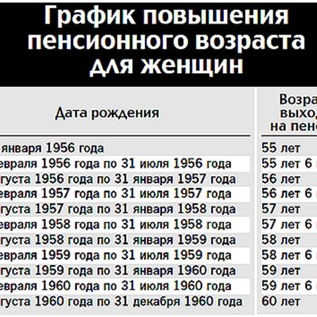 Пенсия для людей старше 1967 года