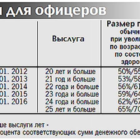 Размеры пенсии в ярославле