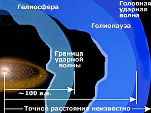 У Солнечной системы различают несколько внешних оболочек. Фото SwRI/IBEX Team.