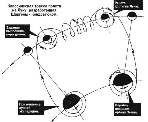 Классическая трасса полета на Луну, разработанная Шаргеем - Кондратюком.