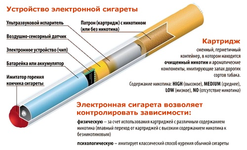 Электронная сигарета. Фото: sigara.7910.org.