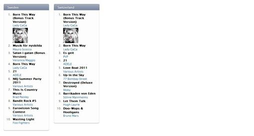 Скриншот рейтинга магазина IStore.