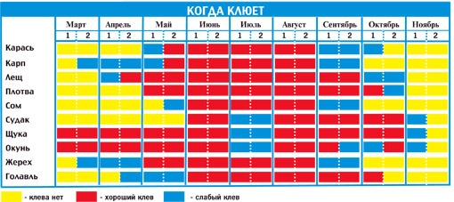 с какого числа разрешается рыбачить с лодки в украине