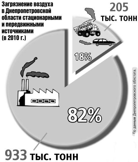 Загрязнение воздуха в Днепропетровской области стационарными и передвижными источниками (2010г.) По данным Днепропетровского облстата.