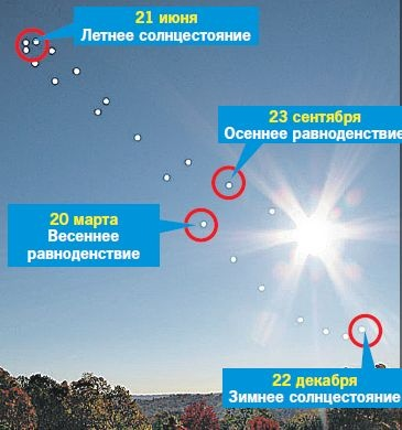 Аналемма - кривая в виде восьмерки, которую Солнце выписывает на небе в течение года. Чтобы получить аналемму, надо фиксировать положение светила в одно и то же время.