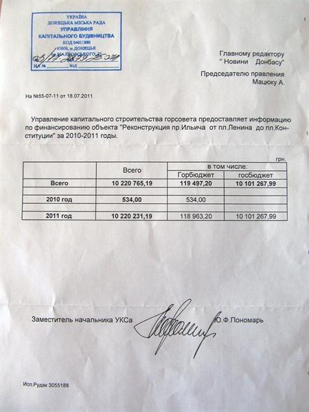 Потратили 10 миллионов 220 тысяч 765 гривен. Фото: novosti.dn.ua.
