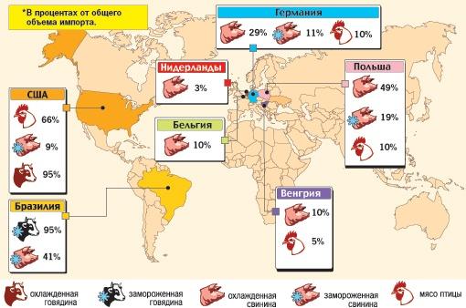 Где Украина закупает говядину, свинину и птицу*