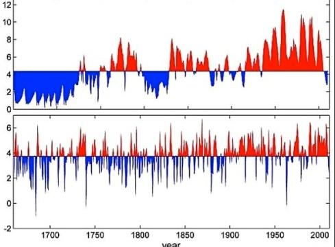 Сверху - данные открытого магнитного потока, внизу - средняя температура.