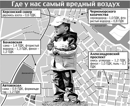 В первой пятерке по степени загрязнения воздуха оказалась и Одесса