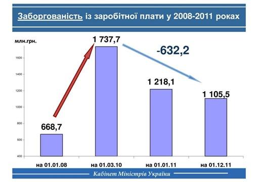 Динамика задолженности по зарплате. График с личной странички Азарова в Facebook