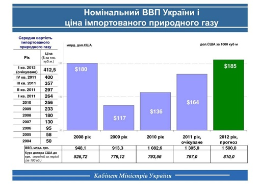 Номинальный ВВП Украины. График с личной странички премьера в Facebook