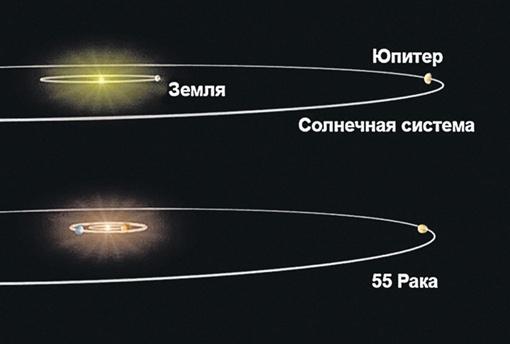 Система 55 Рака (55 Cnc) находится в созвездии Рака примерно в 40 световых годах от Земли. Имеет солнцеподобную звезду и пять планет. Существуют подозрения еще на две. Среди уже открытых планет есть похожие на планеты Солнечной системы - наш Юпитер и нашу Землю. На