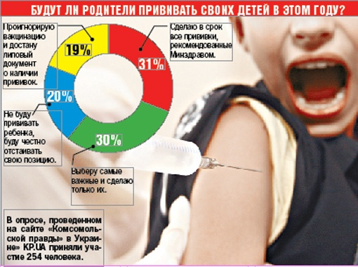 В детсад без прививки не попасть, а в школу - запросто.  Иммунопрофилактика в Украине.
