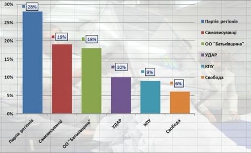 В мажоритарных округах получены следующие результаты по данным экзит-полов. Графика: ТСН.ua
