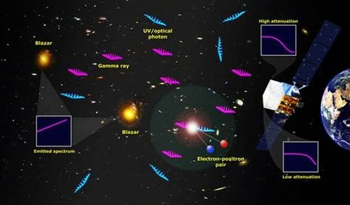 Исследователям удалось выделить из общего света свет звезд, существовавших когда Вселенной было 0.6 миллиарда лет