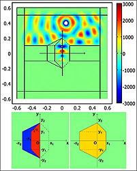 Рис. 1. Теоретическая модель «портала» (внизу) и моделирование его взаимодействия с поперечной электрической волной на частоте 2 ГГц. Фото: compulenta.ru.