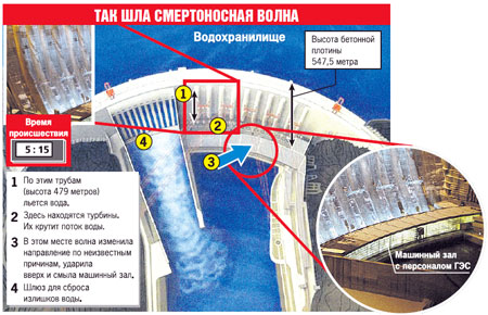 Саяно-Шушенская ГЭС, схема места катастрофы.