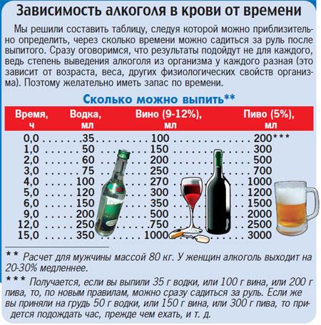 Сколько дней пить таблетки от запоя