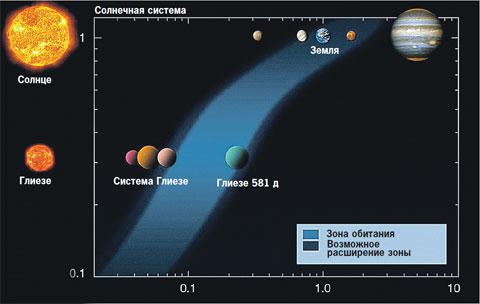 Планета, на которой, возможно, есть жизнь, обнаружена у звезды Глиезе.