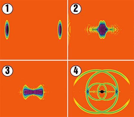 1. Частицы летят навстречу друг другу. 2. Сталкиваются. 3. Возникает гравитационный коллапс. 4. Частицы превращаются в микроскопическую черную дыру.