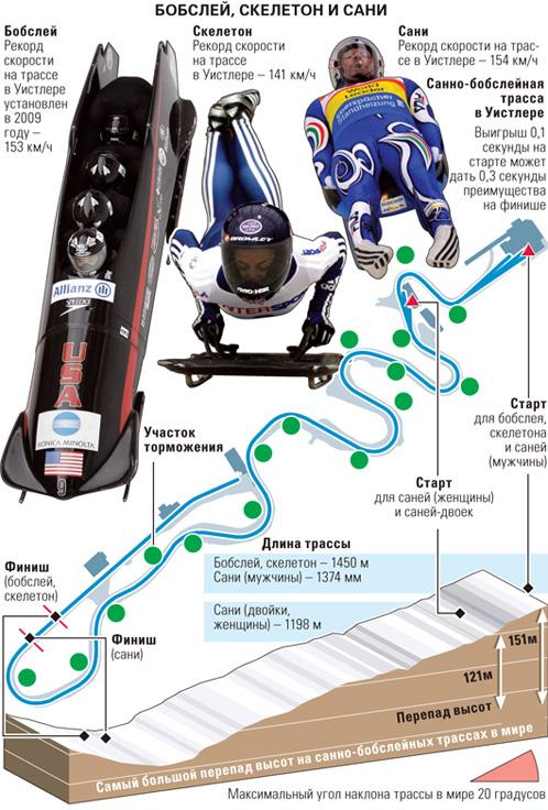 Вот как выглядит олимпийская трасса в Ванкувере. Грузинский спортсмен погиб на последнем повороте
