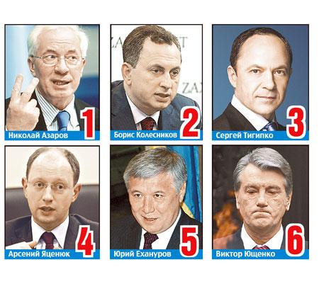 Претенденты на пост премьер-министра по версии «КП».