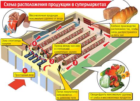Схема продуктов в супермаркете