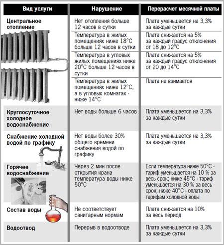 Как правильно сделать замер температуры горячей воды