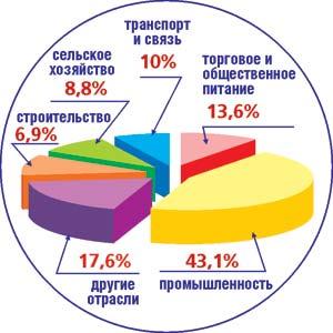 Структура валового регионального продукта.