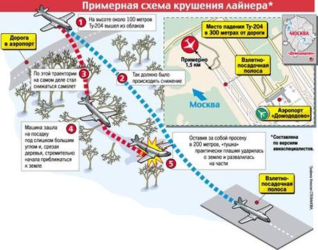Больше всего нужно бояться словесных спекуляций на этой трагедии.  Схема крушения Ту-204 в Домодедово.