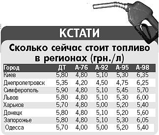 Сколько сейчас стоит топливо в регионах (грн./л)