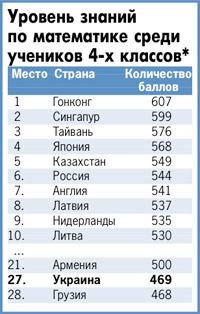 * По данным исследования Trends International Mathematics and Sciences Study.