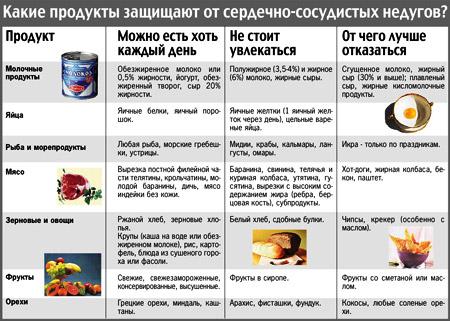 РФ) можно ли есть грибы после инфаркта миокарда неизвестно сейчас, сколько