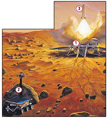 Так пройдет операция по забору грунта с Марса. На поверхность спустится cтанция 1 с марсоходом 2 и ракетой 3. Марсоход возьмет пробы и вложит их в ракету, которая полетит к Земле.