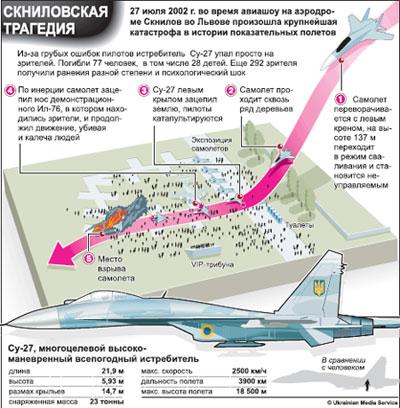 Схема Скниловской трагедии