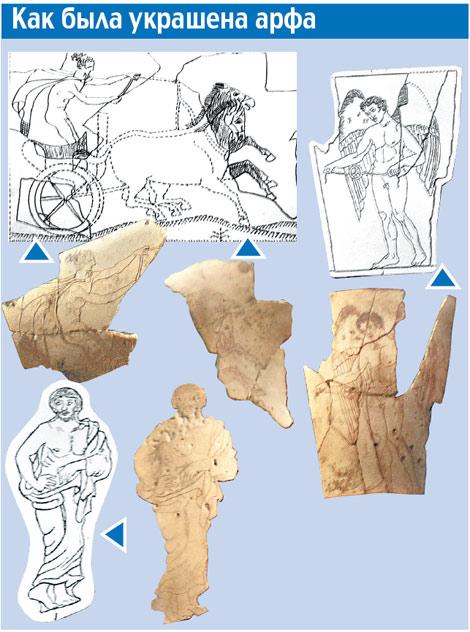 На найденных фрагментах инструмента можно разглядеть античных героев (обозначены темным цветом). Специалисты уже восстановили изначальный вид рисунков (обозначены белым цветом).