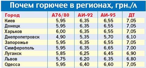 Цены на бензин в Украине.