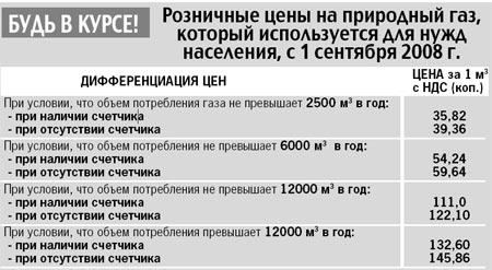 Данные предоставлены «Днепрогазом».