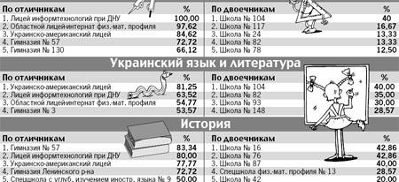 Вот какие результаты получили школы Днепропетровска.