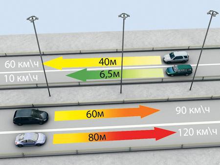 Чем больше скорость машины, тем больше метров (указано стрелками) проезжает водитель, не глядя на дорогу. Все его внимание обращено на зажигалку с сигаретой.