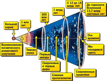 Схема возникновения и развития Вселенной в течение 13 миллиардов лет - начиная с Большого взрыва и заканчивая нынешним временем.